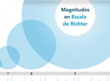 Magnitud Richter