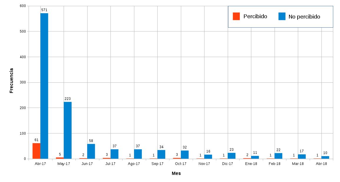 Replicas del terremoto de Valparaíso separadas por mes. Hasta el 24 de abril de 2018 a las 9:00 hrs. el CSN ha procesado 1.174  réplicas, de las cuales 83 han sido percibidas por la población.