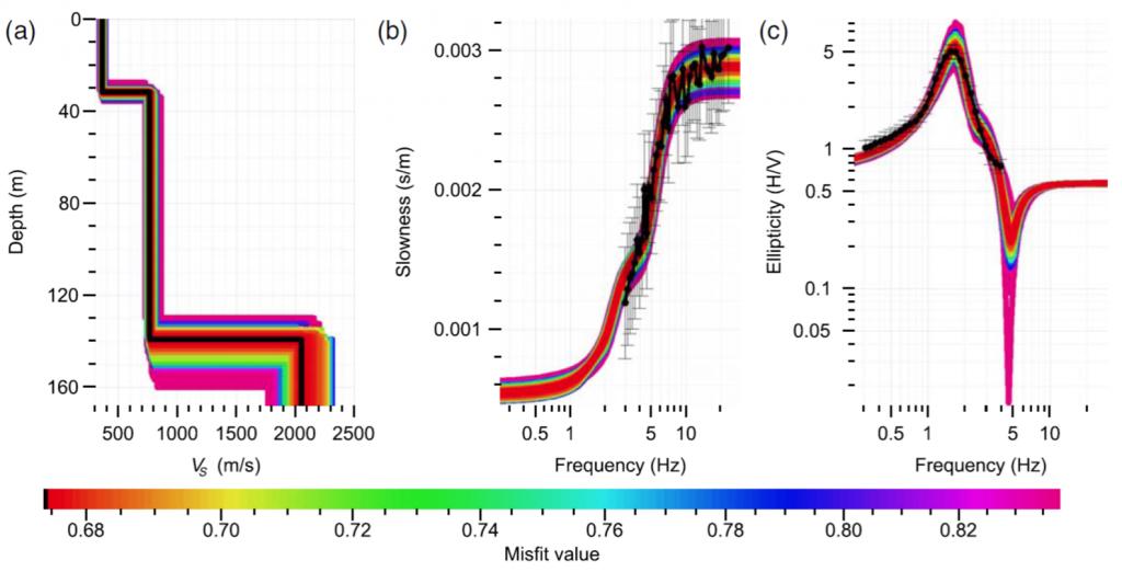 La figura muestra los resultados de la estimación del modelo de velocidades de onda S (Vs), en función de la profundidad (panel izquierdo). Los otros dos paneles muestran el ajuste de los distintos modelos probados (líneas de color) con los datos (puntos negros); el error de ajuste de cada modelo se presenta siguiendo la paleta de colores mostrada en la parte inferior. En este caso en particular, se han ajustado datos de la curva de dispersión (panel central) y de elipticidad (razón H/V) (panel derecho).