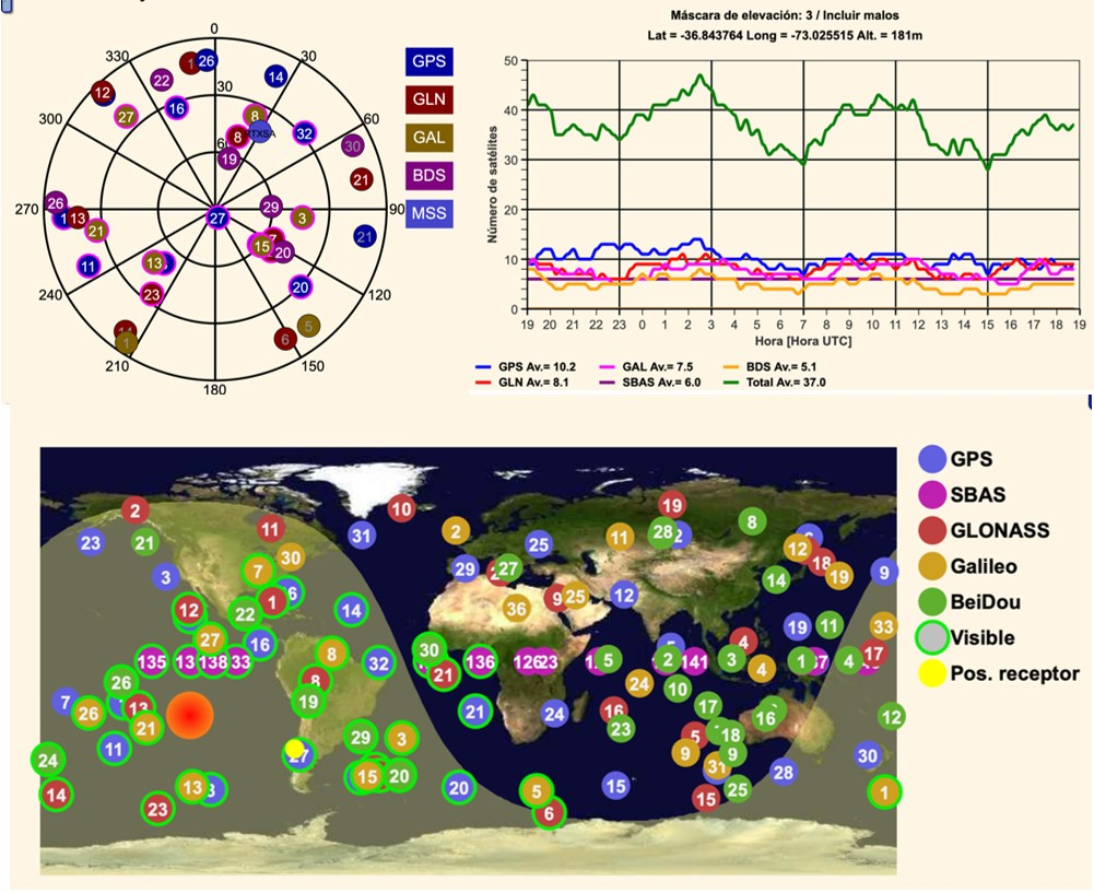 Diferentes constelaciones  satelitales actualmente disponibles.