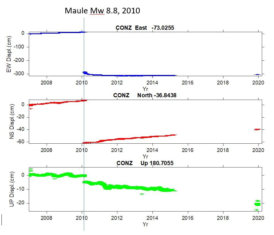 La figura muestra las tres partes del ciclo sísmico del terremoto del Maule con los datos de la estación GNSS CONZ, incluyendo las estimaciones recientes.