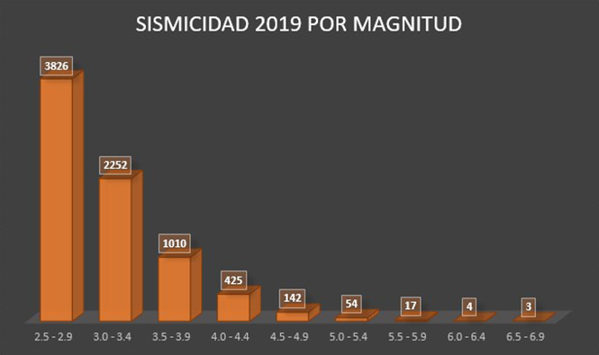 Sismicidad magnitud 2019
