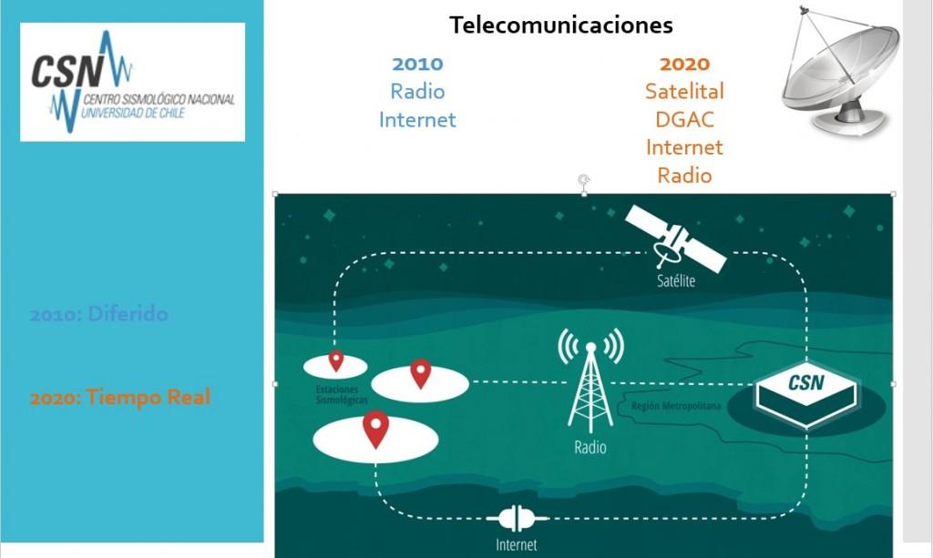 4Telecomunicaciones