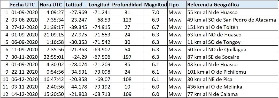 Listado sismos sobre 6 2020