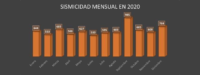 Sismicidad Mensual 2020 OK