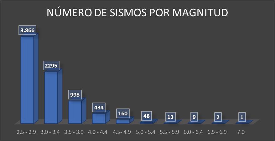 Sismos por Magnitud 2020